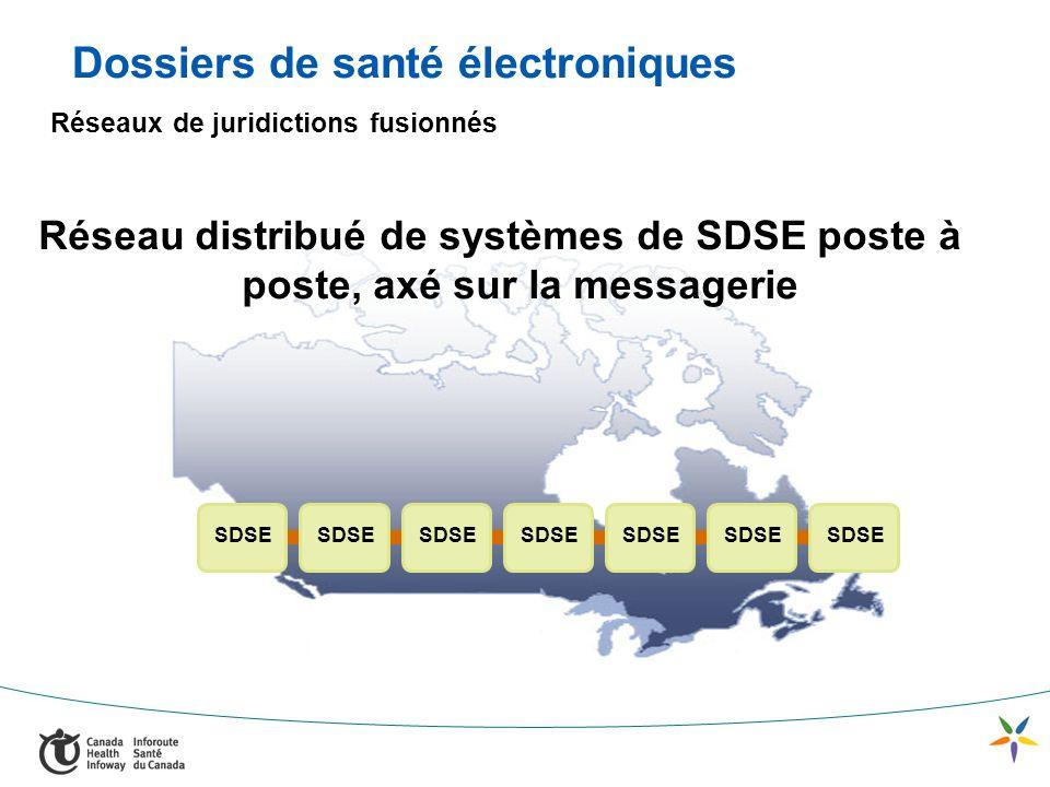 SDSE Réseau distribué de systèmes de SDSE poste à poste, axé sur la messagerie Dossiers de santé électroniques Réseaux de juridictions fusionnés