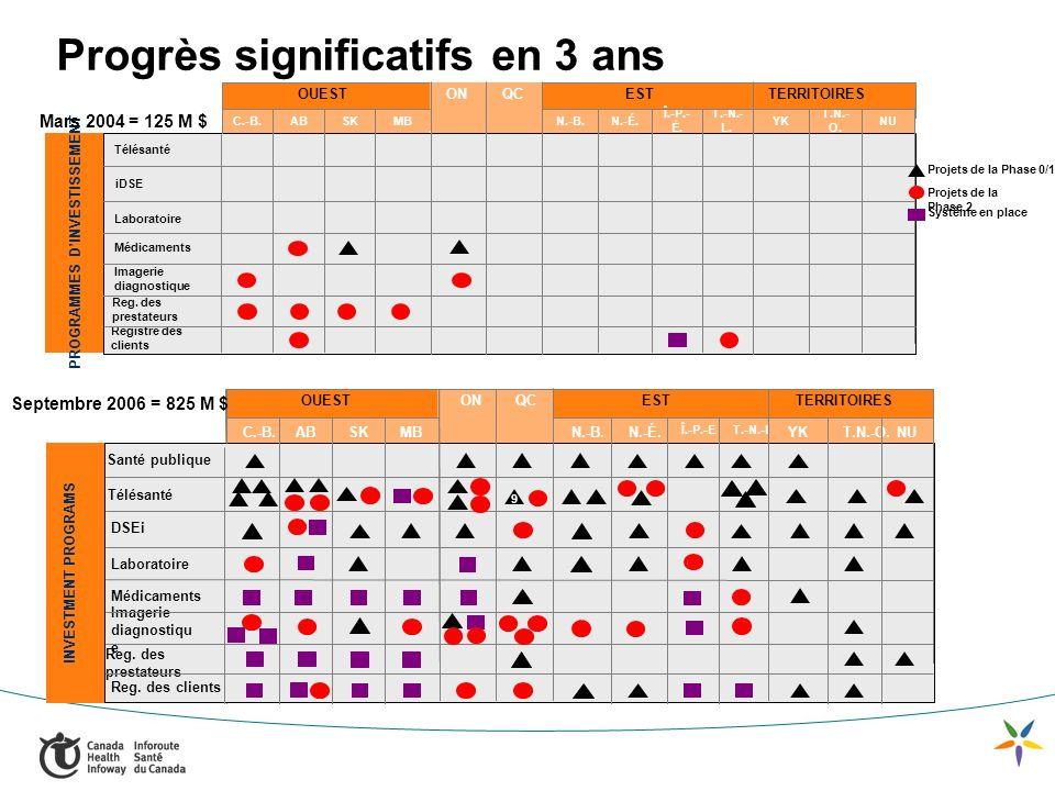 OUEST ON QCESTTERRITOIRES iDSE NU Registre des clients Imagerie diagnostique Médicaments Laboratoire Télésanté T.N.- O.
