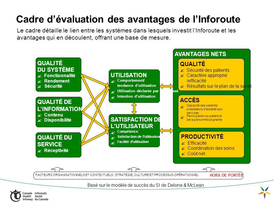 Cadre dévaluation des avantages de lInforoute Le cadre détaille le lien entre les systèmes dans lesquels investit lInforoute et les avantages qui en découlent, offrant une base de mesure.