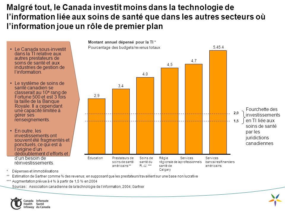 Malgré tout, le Canada investit moins dans la technologie de linformation liée aux soins de santé que dans les autres secteurs où linformation joue un rôle de premier plan * Dépenses et immobilisations **Estimation de Gartner comme % des revenus; en supposant que les prestateurs travaillent sur une base non lucrative *** Augmentation prévue à 4 % à partir de 1,5 % en 2004 Sources : Association canadienne de la technologie de linformation, 2004; Gartner Montant annuel dépensé pour la TI * Pourcentage des budgets/revenus totaux 2,9 3,4 4,0 4,5 4,7 5,45.4 1,5 Fourchette des investissements en TI liée aux soins de santé par les juridictions canadiennes 2,0 Le Canada sous-investit dans la TI relative aux autres prestateurs de soins de santé et aux industries de gestion de linformation.
