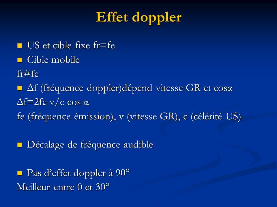 Effet doppler US et cible fixe fr=fe US et cible fixe fr=fe Cible mobile Cible mobile fr#fe Δf (fréquence doppler)dépend vitesse GR et cosα Δf (fréque
