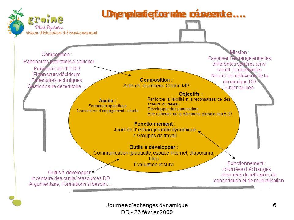 Journée d'échanges dynamique DD - 26 février 2009 6 Dynamique du réseau… Composition : Acteurs du réseau Graine MP Objectifs : Renforcer la lisibilité