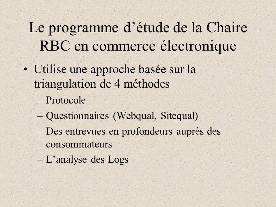 Le programme détude de la Chaire RBC en commerce électronique Utilise une approche basée sur la triangulation de 4 méthodes –Protocole –Questionnaires (Webqual, Sitequal) –Des entrevues en profondeurs auprès des consommateurs –Lanalyse des Logs