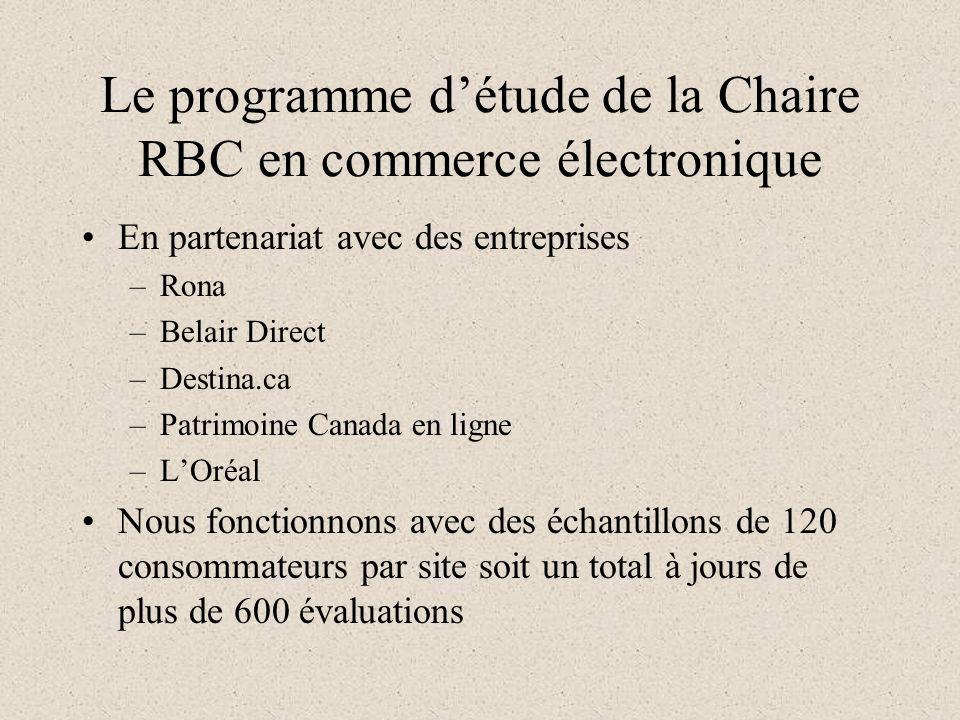 Le programme détude de la Chaire RBC en commerce électronique En partenariat avec des entreprises –Rona –Belair Direct –Destina.ca –Patrimoine Canada en ligne –LOréal Nous fonctionnons avec des échantillons de 120 consommateurs par site soit un total à jours de plus de 600 évaluations