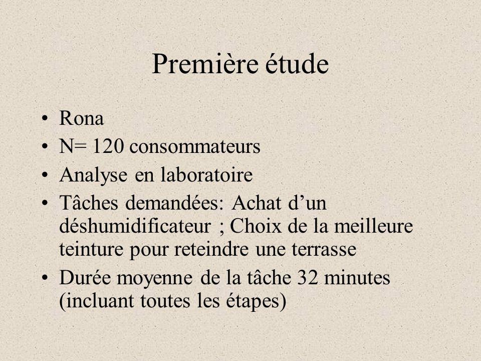 Première étude Rona N= 120 consommateurs Analyse en laboratoire Tâches demandées: Achat dun déshumidificateur ; Choix de la meilleure teinture pour reteindre une terrasse Durée moyenne de la tâche 32 minutes (incluant toutes les étapes)