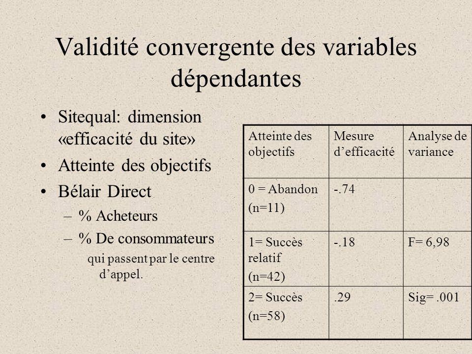 Validité convergente des variables dépendantes Sitequal: dimension «efficacité du site» Atteinte des objectifs Bélair Direct –% Acheteurs –% De consommateurs qui passent par le centre dappel.