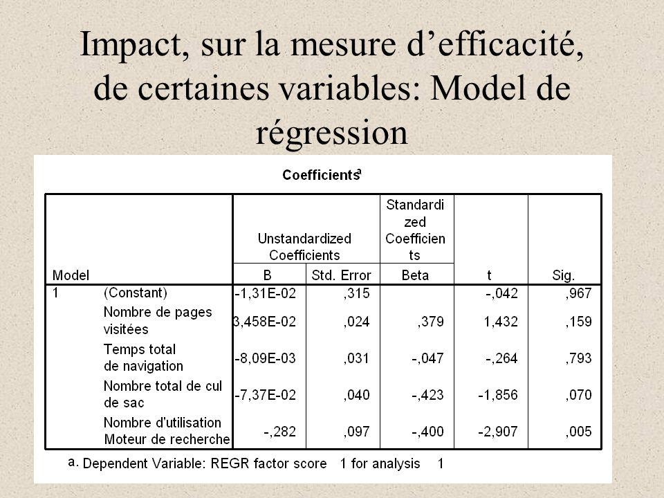 Impact, sur la mesure defficacité, de certaines variables: Model de régression