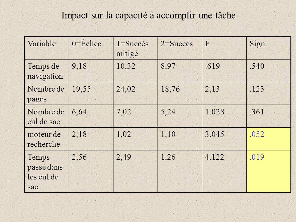 Impact sur la capacité à accomplir une tâche Variable0=Échec1=Succès mitigé 2=SuccèsFSign Temps de navigation 9,1810,328,97.619.540 Nombre de pages 19,5524,0218,762,13.123 Nombre de cul de sac 6,647,025,241.028.361 moteur de recherche 2,181,021,103.045.052 Temps passé dans les cul de sac 2,562,491,264.122.019