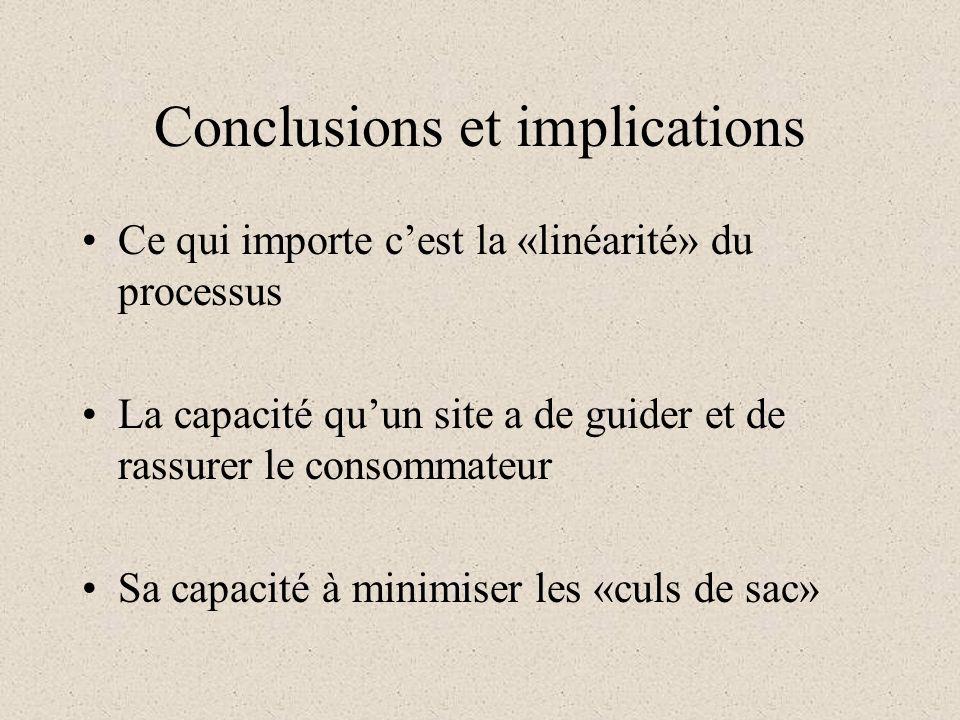 Conclusions et implications Ce qui importe cest la «linéarité» du processus La capacité quun site a de guider et de rassurer le consommateur Sa capacité à minimiser les «culs de sac»