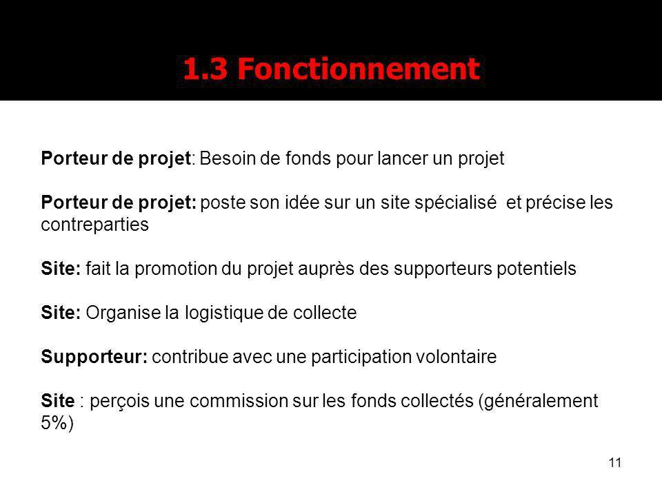 11 1.3 Fonctionnement Porteur de projet: Besoin de fonds pour lancer un projet Porteur de projet: poste son idée sur un site spécialisé et précise les