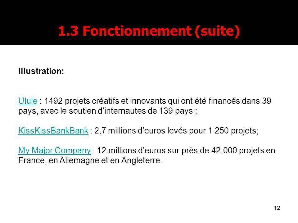 12 1.3 Fonctionnement (suite) Illustration: UluleUlule : 1492 projets créatifs et innovants qui ont été financés dans 39 pays, avec le soutien dinternautes de 139 pays ; KissKissBankBankKissKissBankBank : 2,7 millions deuros levés pour 1 250 projets; My Major CompanyMy Major Company : 12 millions deuros sur près de 42.000 projets en France, en Allemagne et en Angleterre.