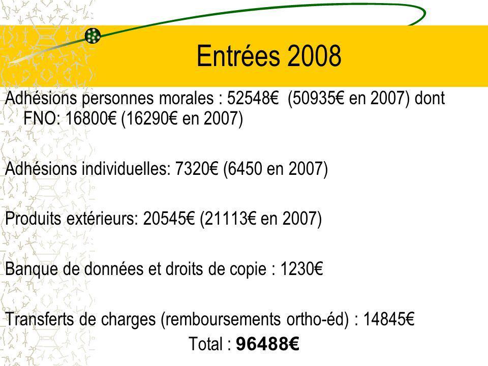 Entrées 2008 Adhésions personnes morales : 52548 (50935 en 2007) dont FNO: 16800 (16290 en 2007) Adhésions individuelles: 7320 (6450 en 2007) Produits extérieurs: 20545 (21113 en 2007) Banque de données et droits de copie : 1230 Transferts de charges (remboursements ortho-éd) : 14845 Total : 96488