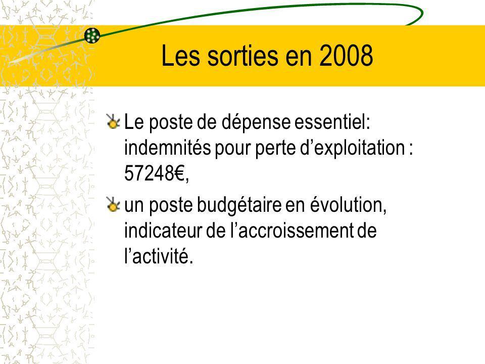 Les sorties en 2008 Le poste de dépense essentiel: indemnités pour perte dexploitation : 57248, un poste budgétaire en évolution, indicateur de laccroissement de lactivité.