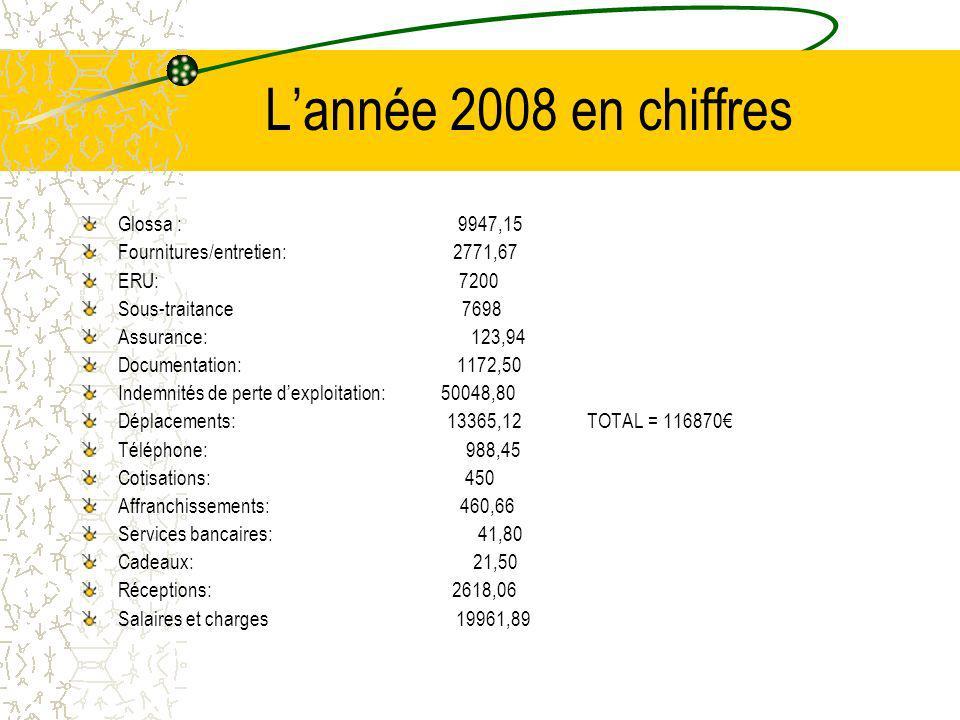 Lannée 2008 en chiffres Glossa : 9947,15 Fournitures/entretien: 2771,67 ERU: 7200 Sous-traitance 7698 Assurance: 123,94 Documentation: 1172,50 Indemnités de perte dexploitation: 50048,80 Déplacements: 13365,12 TOTAL = 116870 Téléphone: 988,45 Cotisations: 450 Affranchissements: 460,66 Services bancaires: 41,80 Cadeaux: 21,50 Réceptions: 2618,06 Salaires et charges 19961,89