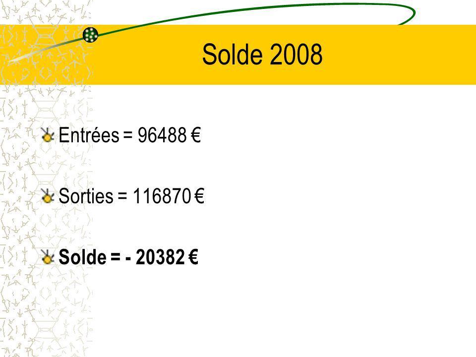 Solde 2008 Entrées = 96488 Sorties = 116870 Solde = - 20382