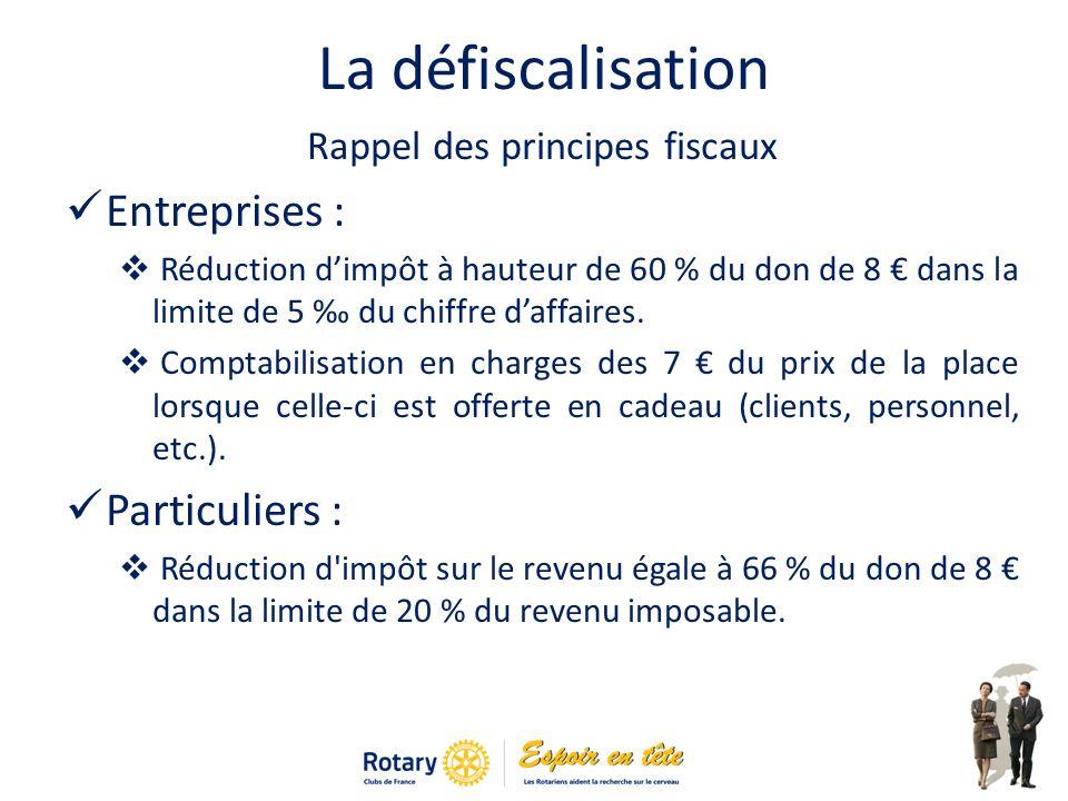 La défiscalisation Rappel des principes fiscaux Entreprises : Réduction dimpôt à hauteur de 60 % du don de 8 dans la limite de 5 du chiffre daffaires.