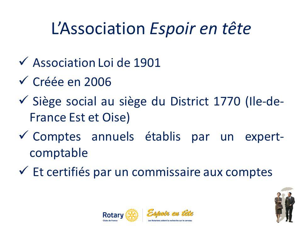 LAssociation Espoir en tête Association Loi de 1901 Créée en 2006 Siège social au siège du District 1770 (Ile-de- France Est et Oise) Comptes annuels établis par un expert- comptable Et certifiés par un commissaire aux comptes