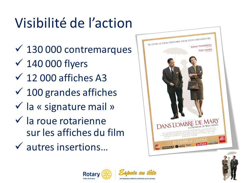 Visibilité de laction 130 000 contremarques 140 000 flyers 12 000 affiches A3 100 grandes affiches la « signature mail » la roue rotarienne sur les affiches du film autres insertions…