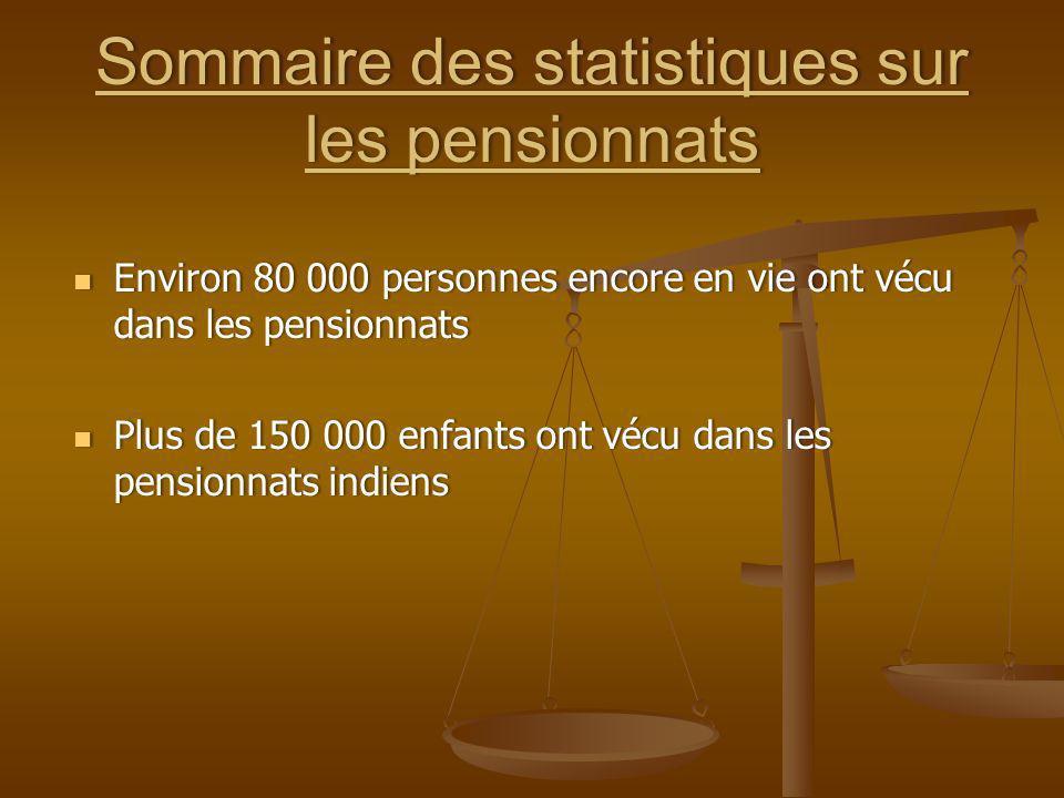 Sommaire des statistiques sur les pensionnats Environ 80 000 personnes encore en vie ont vécu dans les pensionnats Environ 80 000 personnes encore en