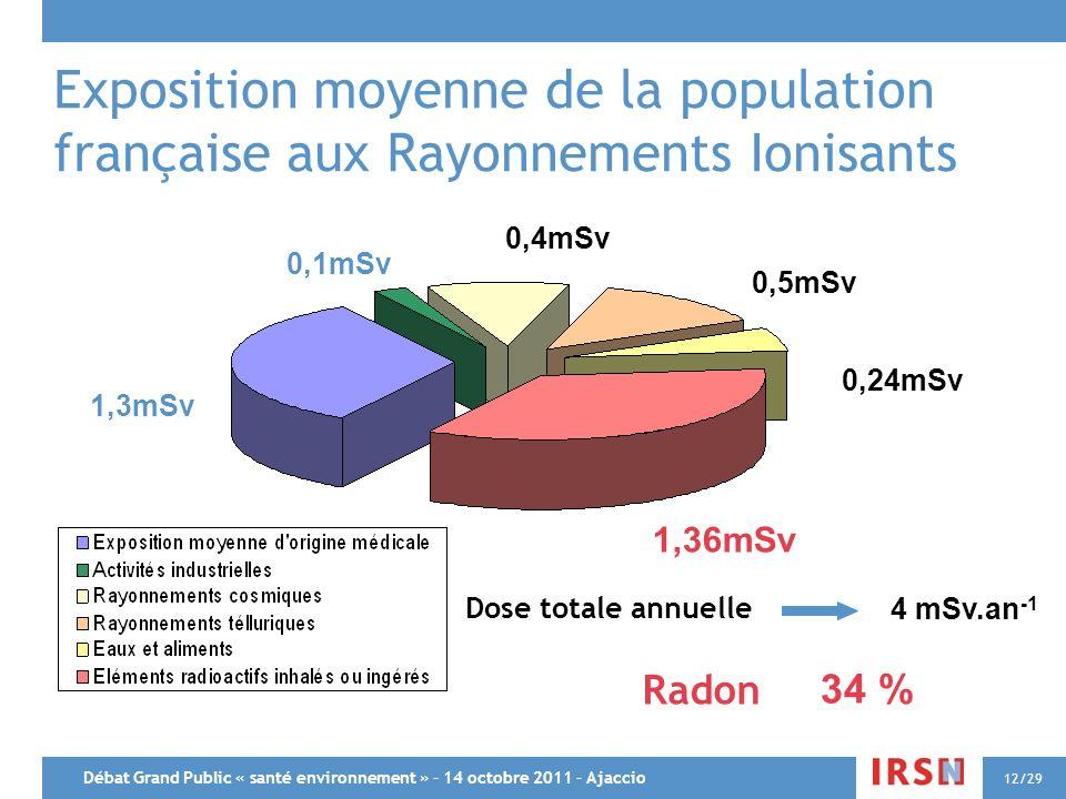 Débat Grand Public « santé environnement » – 14 octobre 2011 – Ajaccio 12/29 Exposition moyenne de la population française aux Rayonnements Ionisants