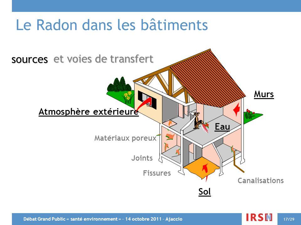 Débat Grand Public « santé environnement » – 14 octobre 2011 – Ajaccio 17/29 sources Sol Atmosphère extérieure Murs Matériaux poreux Fissures Canalisa