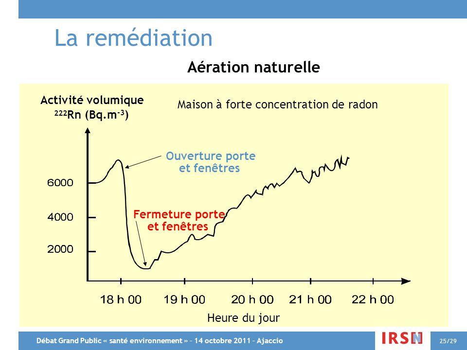 Débat Grand Public « santé environnement » – 14 octobre 2011 – Ajaccio 25/29 Aération naturelle Activité volumique 222 Rn (Bq.m -3 ) Maison à forte co