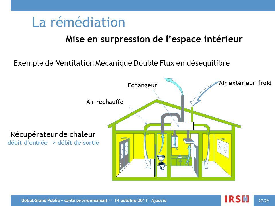Débat Grand Public « santé environnement » – 14 octobre 2011 – Ajaccio 27/29 Récupérateur de chaleur débit d'entrée > débit de sortie Air réchauffé Ai