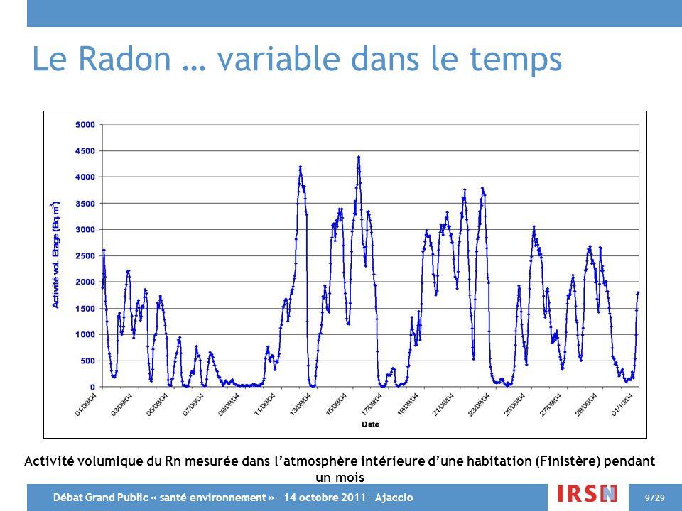 Débat Grand Public « santé environnement » – 14 octobre 2011 – Ajaccio 9/29 Le Radon … variable dans le temps Activité volumique du Rn mesurée dans la