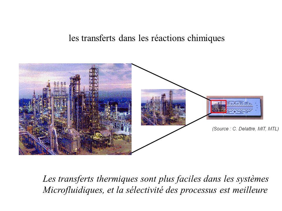 Système expérimental : principe du forçage P PDMS VERRE Canal découlement Actuation