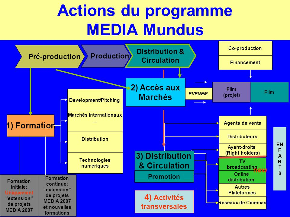 Actions du programme MEDIA Mundus Pré-production Production Distribution & Circulation 1) Formation Development/Pitching Marchés Internationaux … Dist