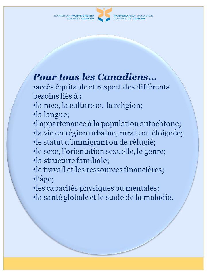 Pour tous les Canadiens… accès équitable et respect des différents besoins liés à : la race, la culture ou la religion; la langue; lappartenance à la