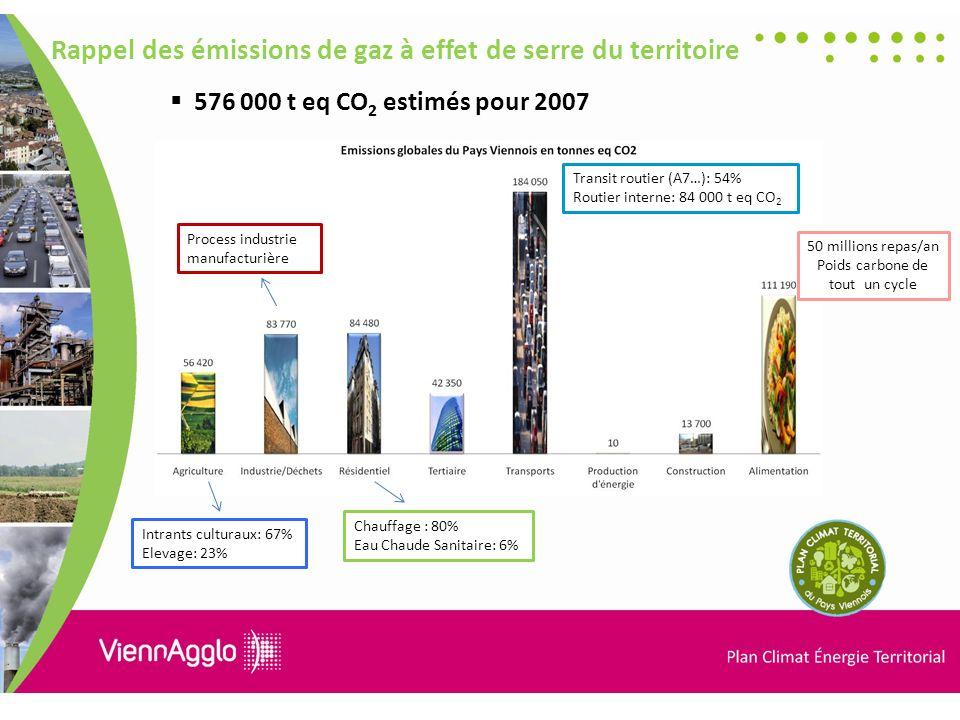 Rappel des émissions de gaz à effet de serre du territoire 576 000 t eq CO 2 estimés pour 2007 Transit routier (A7…): 54% Routier interne: 84 000 t eq CO 2 50 millions repas/an Poids carbone de tout un cycle Intrants culturaux: 67% Elevage: 23% Process industrie manufacturière Chauffage : 80% Eau Chaude Sanitaire: 6%