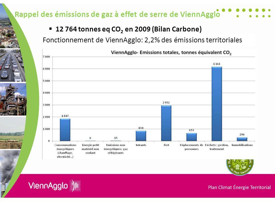 Fonctionnement de ViennAgglo: 2,2% des émissions territoriales Rappel des émissions de gaz à effet de serre de ViennAgglo 12 764 tonnes eq CO 2 en 2009 (Bilan Carbone)