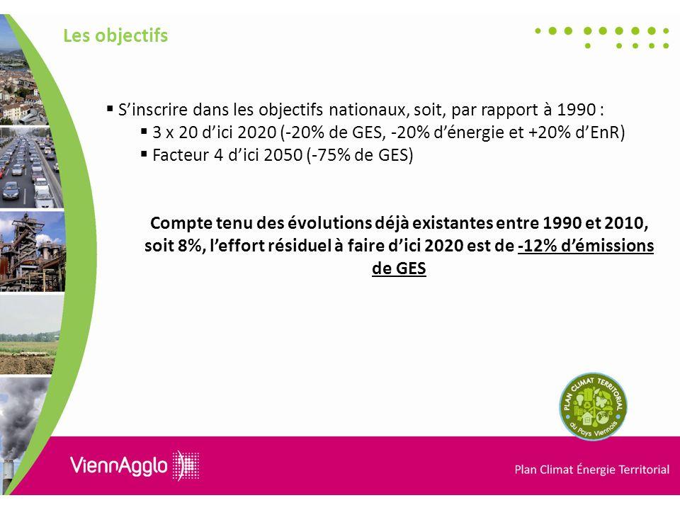 Les objectifs Sinscrire dans les objectifs nationaux, soit, par rapport à 1990 : 3 x 20 dici 2020 (-20% de GES, -20% dénergie et +20% dEnR) Facteur 4 dici 2050 (-75% de GES) Compte tenu des évolutions déjà existantes entre 1990 et 2010, soit 8%, leffort résiduel à faire dici 2020 est de -12% démissions de GES