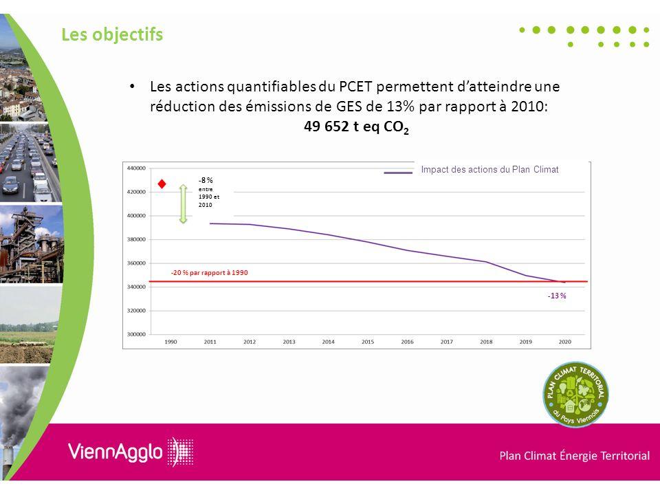 Les objectifs -20 % par rapport à 1990 -13 % -8 % entre 1990 et 2010 Impact des actions du Plan Climat Les actions quantifiables du PCET permettent datteindre une réduction des émissions de GES de 13% par rapport à 2010: 49 652 t eq CO 2