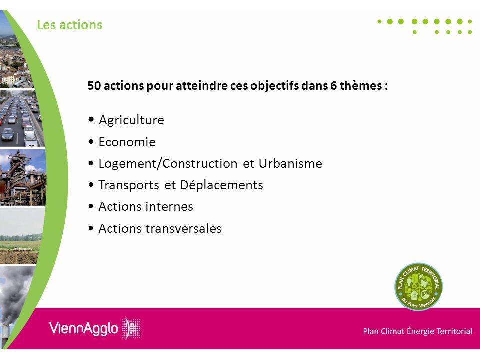 Les actions 50 actions pour atteindre ces objectifs dans 6 thèmes : Agriculture Economie Logement/Construction et Urbanisme Transports et Déplacements Actions internes Actions transversales