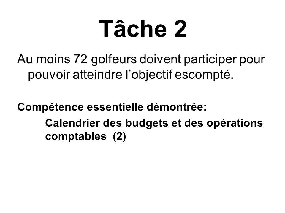 Tâche 2 Au moins 72 golfeurs doivent participer pour pouvoir atteindre lobjectif escompté. Compétence essentielle démontrée: Calendrier des budgets et
