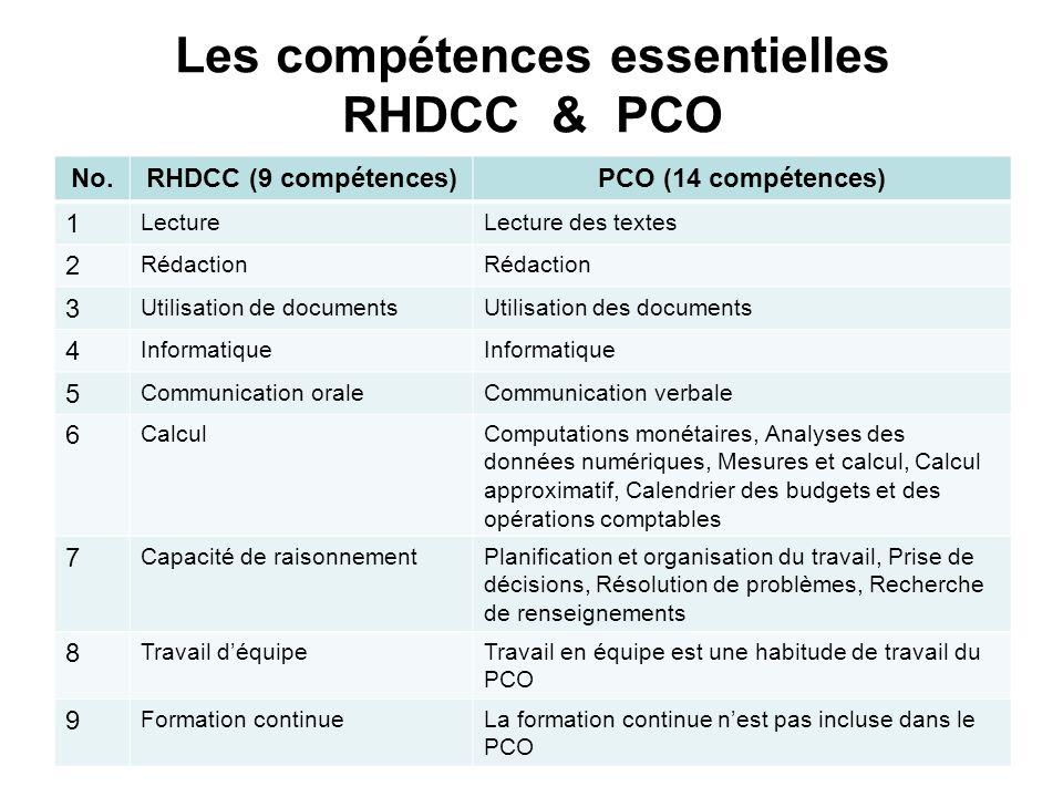 Les compétences essentielles RHDCC & PCO No.RHDCC (9 compétences)PCO (14 compétences) 1 LectureLecture des textes 2 Rédaction 3 Utilisation de documen