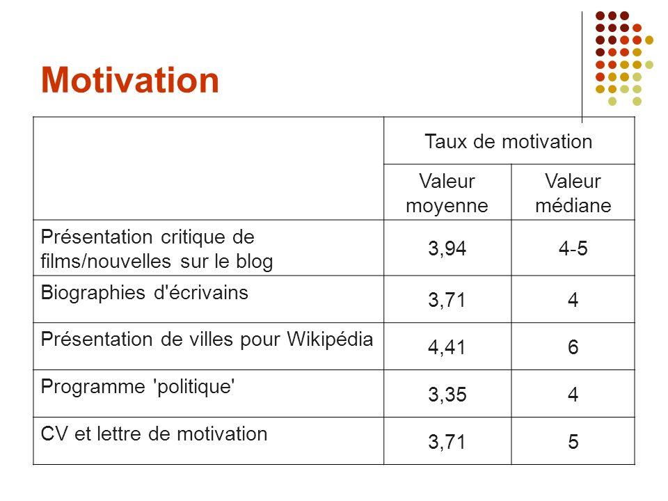 Motivation Taux de motivation Valeur moyenne Valeur médiane Présentation critique de films/nouvelles sur le blog 3,944-5 Biographies d'écrivains 3,714