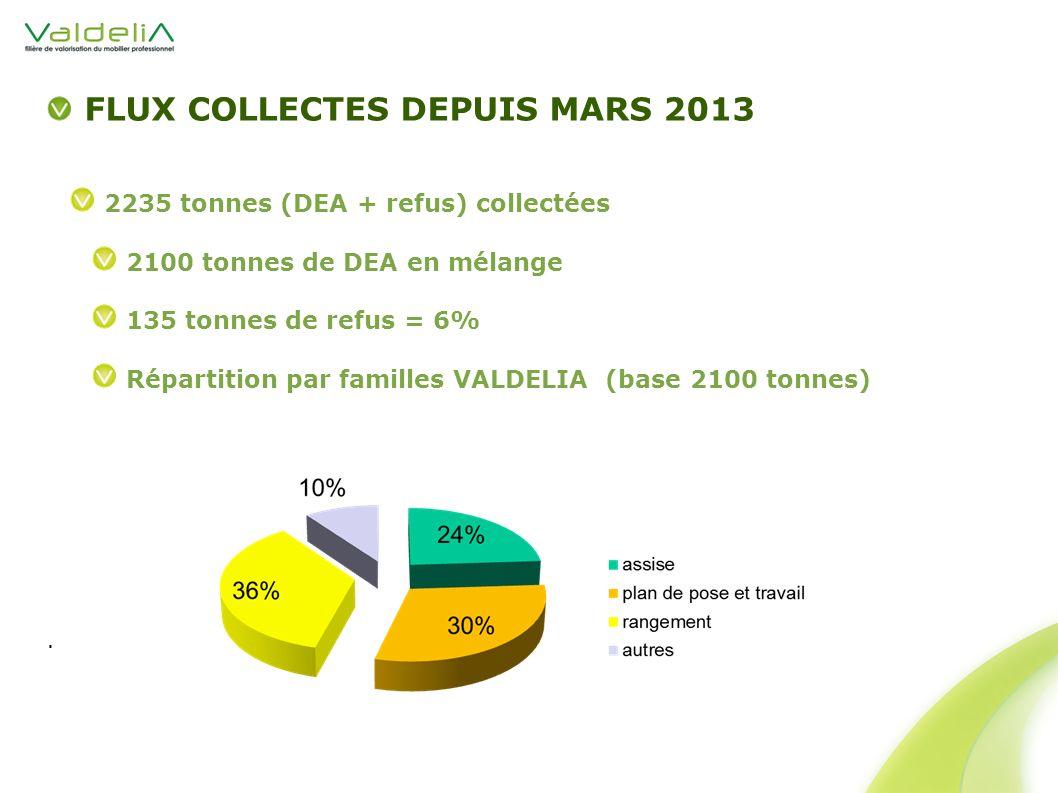 FLUX COLLECTES DEPUIS MARS 2013 2235 tonnes (DEA + refus) collectées 2100 tonnes de DEA en mélange 135 tonnes de refus = 6% Répartition par familles VALDELIA (base 2100 tonnes).