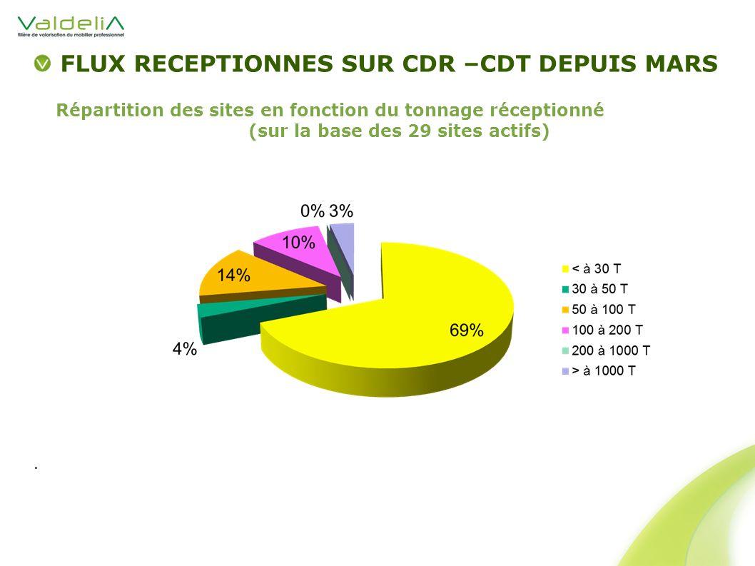 FLUX RECEPTIONNES SUR CDR –CDT DEPUIS MARS Répartition des sites en fonction du tonnage réceptionné (sur la base des 29 sites actifs).