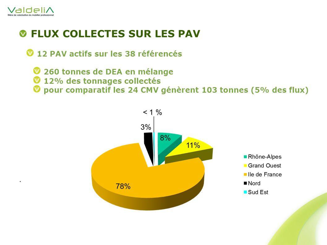 FLUX COLLECTES SUR LES PAV 12 PAV actifs sur les 38 référencés 260 tonnes de DEA en mélange 12% des tonnages collectés pour comparatif les 24 CMV génèrent 103 tonnes (5% des flux).