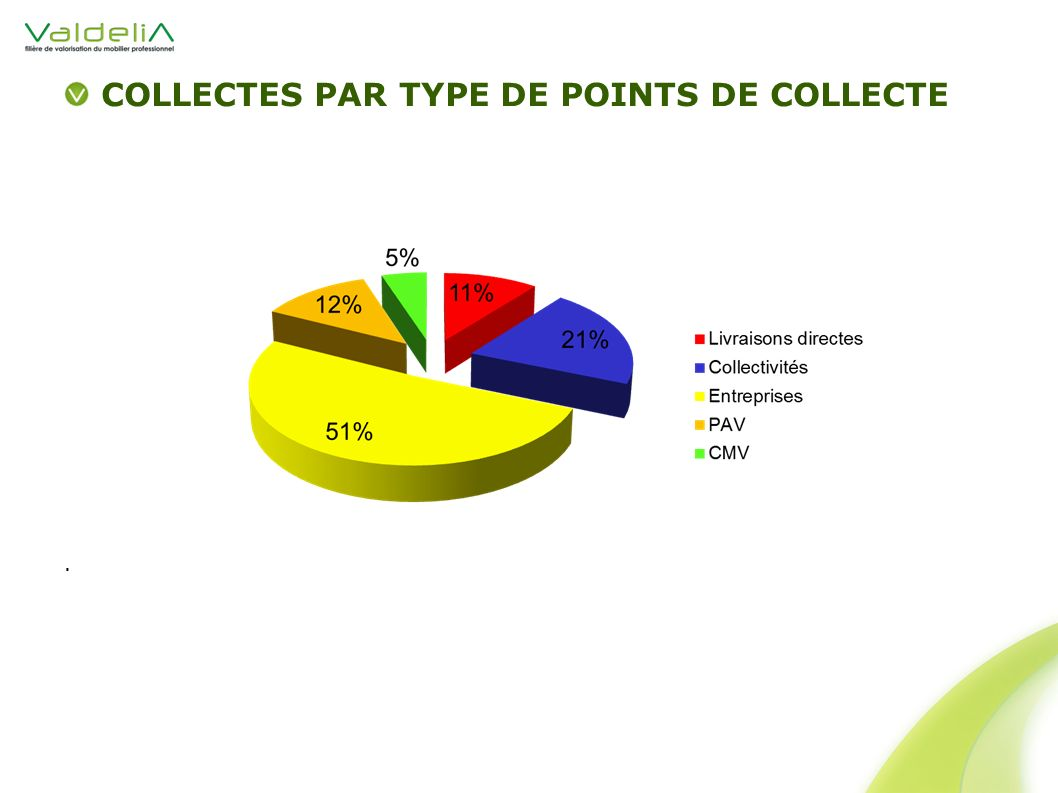 COLLECTES PAR TYPE DE POINTS DE COLLECTE.