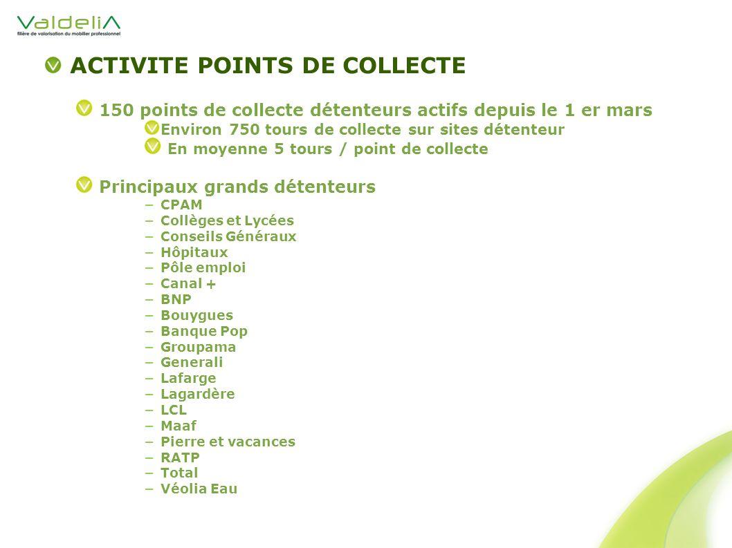 ACTIVITE POINTS DE COLLECTE 150 points de collecte détenteurs actifs depuis le 1 er mars Environ 750 tours de collecte sur sites détenteur En moyenne