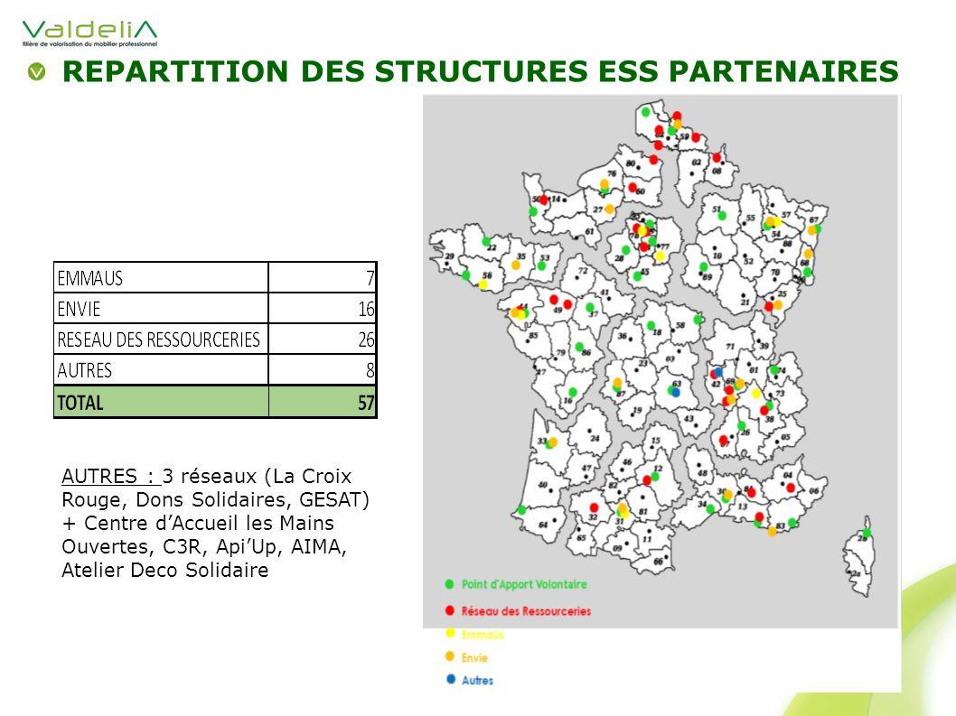 REPARTITION DES STRUCTURES ESS PARTENAIRES AUTRES : 3 réseaux (La Croix Rouge, Dons Solidaires, GESAT) + Centre dAccueil les Mains Ouvertes, C3R, ApiU