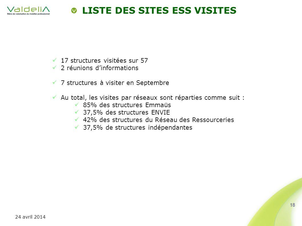 LISTE DES SITES ESS VISITES 18 17 structures visitées sur 57 2 réunions dinformations 7 structures à visiter en Septembre Au total, les visites par ré
