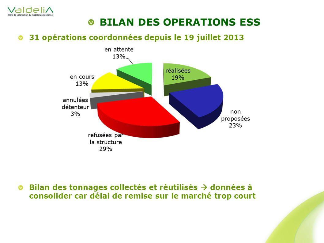 31 opérations coordonnées depuis le 19 juillet 2013 Bilan des tonnages collectés et réutilisés données à consolider car délai de remise sur le marché trop court BILAN DES OPERATIONS ESS