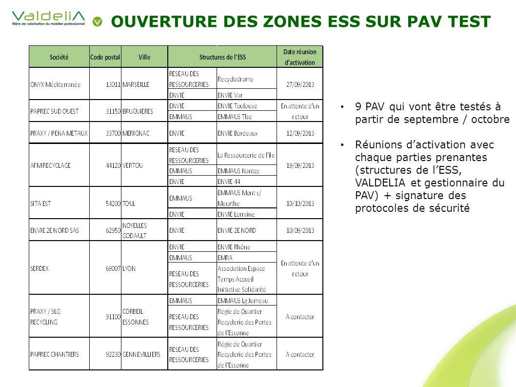 OUVERTURE DES ZONES ESS SUR PAV TEST 9 PAV qui vont être testés à partir de septembre / octobre Réunions dactivation avec chaque parties prenantes (st