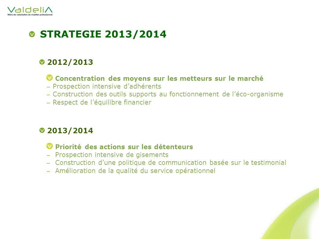 2012/2013 Concentration des moyens sur les metteurs sur le marché Prospection intensive dadhérents Construction des outils supports au fonctionnement