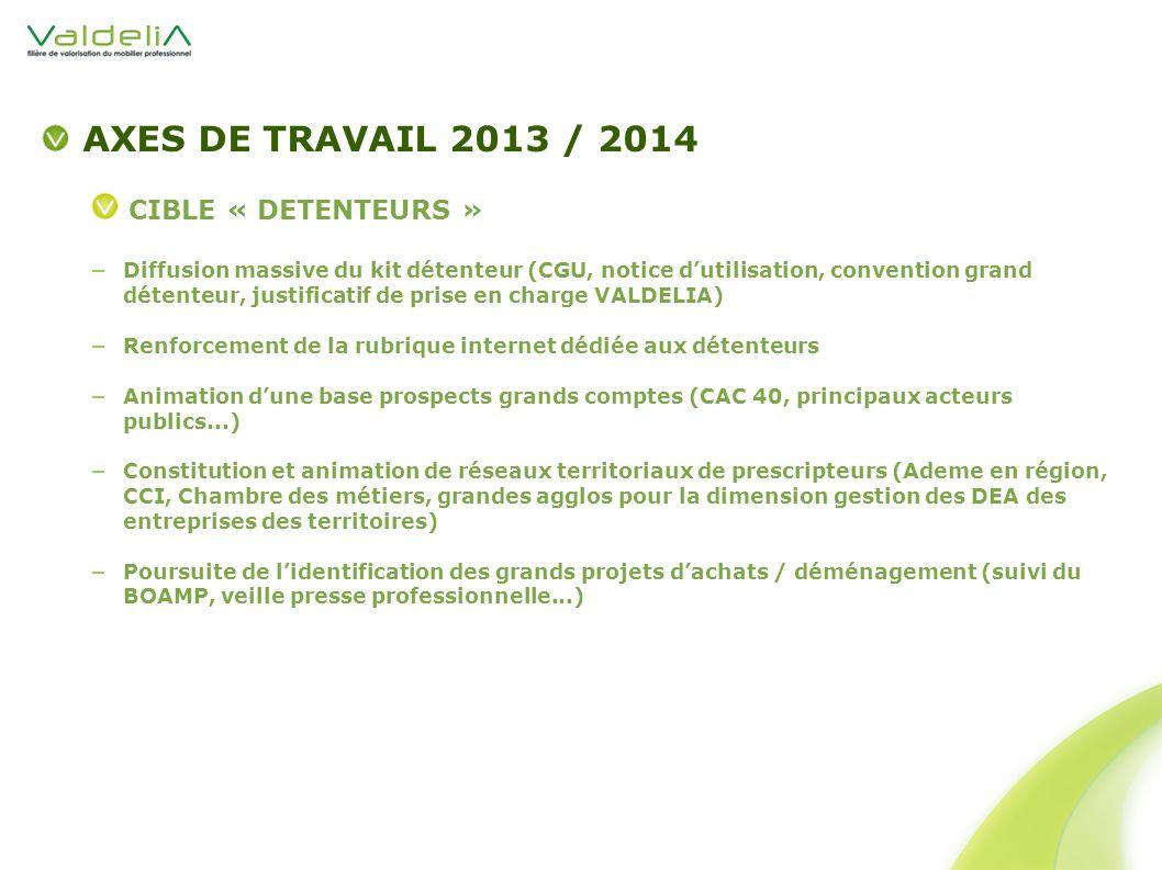 AXES DE TRAVAIL 2013 / 2014 CIBLE « DETENTEURS » Diffusion massive du kit détenteur (CGU, notice dutilisation, convention grand détenteur, justificati